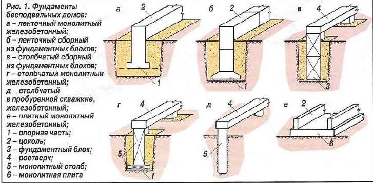 Как сделать фундамент для дома своими руками из пеноблоков