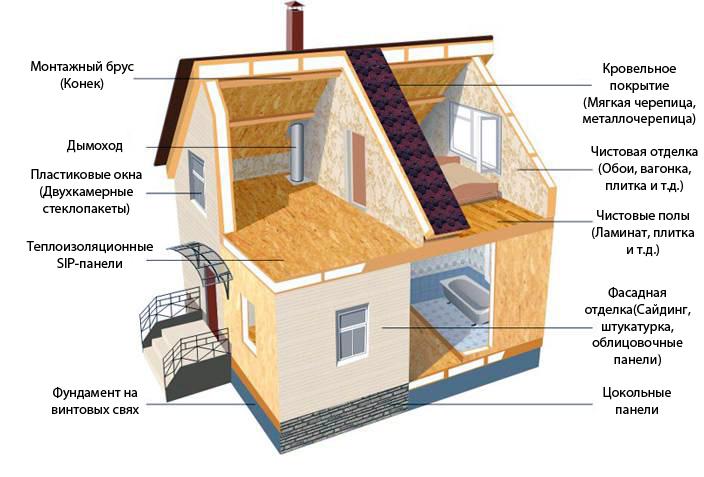 Строительство дома своими руками все этапы