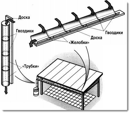 Как сделать водосток с крыши своими руками