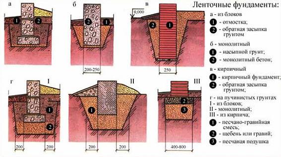 Ленточный фундамент для дома своими руками пошаговая инструкция