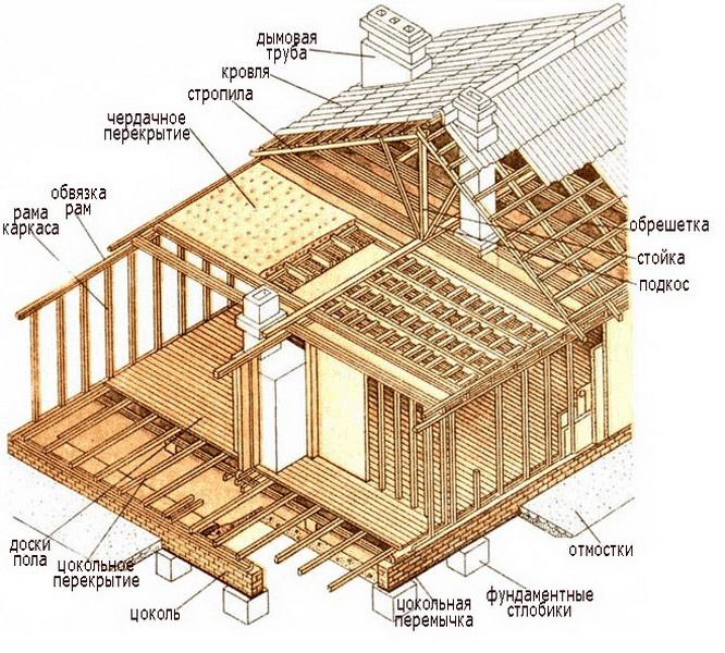 инструкция поэтапного строительства дома